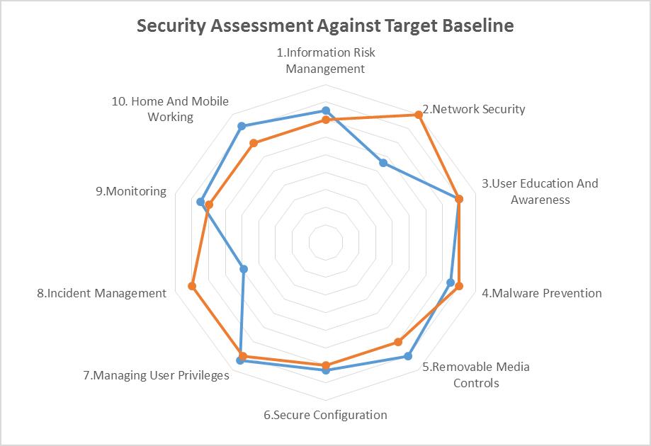 Assurity - Target vs Findings